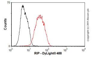 Flow Cytometry - Anti-RIP antibody [7H10] (ab72139)