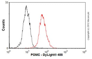 Flow Cytometry-Anti-POMC antibody [2F6H11](ab73092)