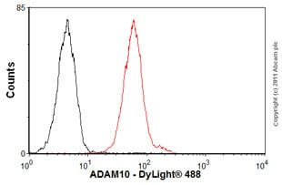 Flow Cytometry-Anti-ADAM10 antibody [mAbcam 73402](ab73402)