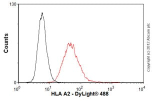 Flow Cytometry - Anti-HLA A2 antibody [BB7.2] - Azide free (ab74674)