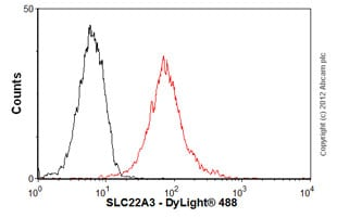Flow Cytometry - Anti-SLC22A3 antibody [mAbcam75402] (ab75402)