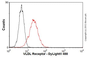 Flow Cytometry - Anti-VLDL Receptor antibody [1H10] (ab75591)