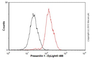 Flow Cytometry-Anti-Presenilin 1 antibody [EP2000Y](ab76083)