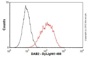 Flow Cytometry-Anti-DAB2 antibody [EP2297Y](ab76253)