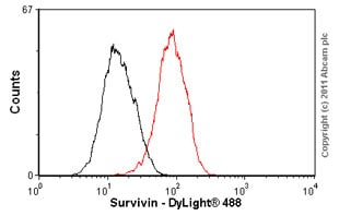 Flow Cytometry-Survivin  antibody [EP2880Y](ab76424)