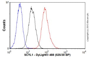 Flow Cytometry-Anti-SCYL1 antibody(ab76851)