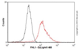Flow Cytometry-Anti-FHL1 antibody(ab76912)