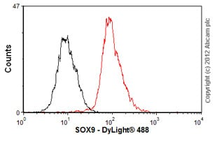 Flow Cytometry-Anti-SOX9 antibody(ab76997)