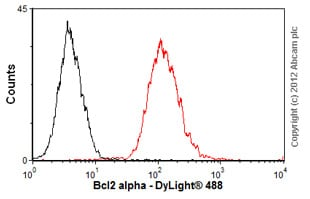Flow Cytometry-Anti-Bcl2 alpha antibody [100/D5] - BSA and Azide free(ab77567)
