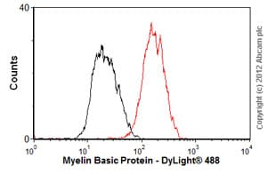Flow Cytometry-Anti-Myelin Basic Protein antibody [7G7](ab78156)