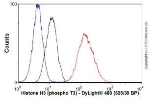 Flow Cytometry-Anti-Histone H3 (phospho T3) antibody(ab78351)