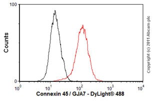 Flow Cytometry-Anti-Connexin 45 / GJA7 antibody [5B9.2](ab78408)