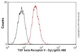 Flow Cytometry-TGF beta Receptor II antibody [MM0056-4F14](ab78419)