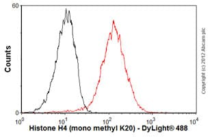 Flow Cytometry-Anti-Histone H4 (mono methyl K20) antibody [5E10-D8] - ChIP Grade(ab78513)