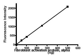 Functional Studies - Fibroblast activation protein, alpha protein (Active) (ab79623)