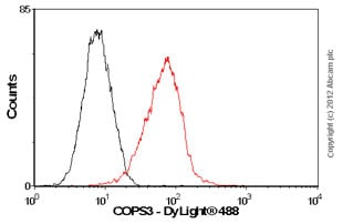 Flow Cytometry-Anti-COPS3 antibody [EPR3127](ab79698)
