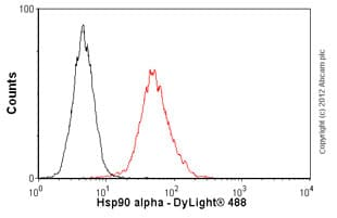 Flow Cytometry-Anti-Hsp90 alpha antibody [2G5.G3](ab79849)
