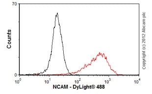 Flow Cytometry-Anti-NCAM antibody [MEM-188](ab8233)
