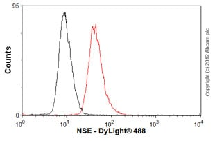 Flow Cytometry-Anti-NSE antibody [5G10] - Neuronal Marker(ab8324)