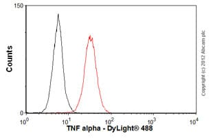 Flow Cytometry - Anti-TNF alpha antibody [2C8] (ab8348)