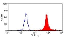Flow Cytometry - Macrophages + Monocytes antibody [MAC387] - Low Endotoxin (ab80084)