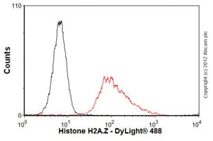 Flow Cytometry - Anti-Histone H2A.Z antibody [8H8] (ab80153)