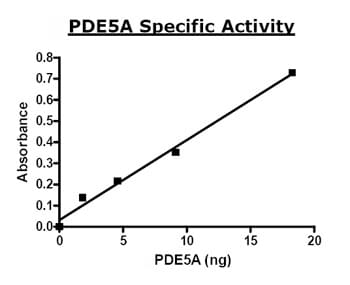 Functional Studies - PDE5A protein (Active) (ab80330)
