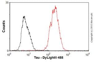 Flow Cytometry-Anti-Tau antibody [TAU-5] - BSA and Azide free(ab80579)