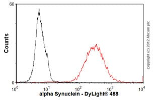 Flow Cytometry-Anti-alpha Synuclein antibody [syn211] - BSA and Azide free(ab80627)