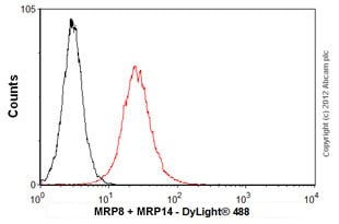 Flow Cytometry - Anti-MRP8 + MRP14 antibody [MAC 387] - BSA and Azide free (ab80708)