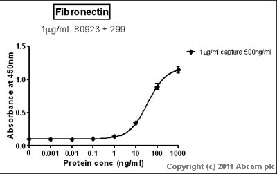 Sandwich ELISA - Fibronectin antibody [HFN 7.1] - BSA and Azide free (ab80923)