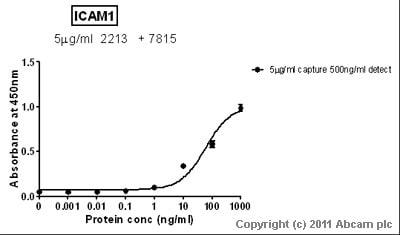 Sandwich ELISA - ICAM1 protein (Human) (ab82125)