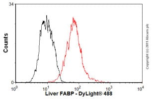 Flow Cytometry-Anti-liver FABP antibody [2G4](ab82157)