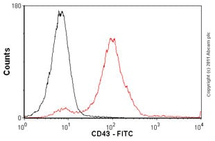 Flow Cytometry-Anti-CD43 antibody [DF-T1] (FITC)(ab82431)