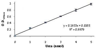 Functional Studies - Urea Assay Kit (ab83362)