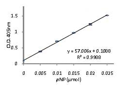Functional Studies - Acid Phosphatase Colorimetric Assay Kit (ab83367)