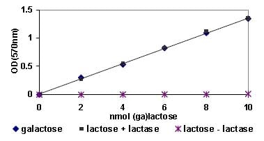 Functional Studies - Galactose and Lactose Assay Kit (ab83378)