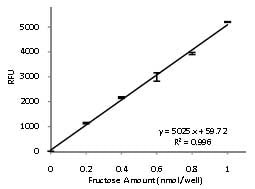 Functional Studies - Fructose Assay Kit (ab83380)
