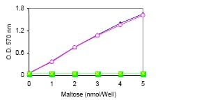 Functional Studies - Maltose Assay Kit  (ab83388)