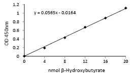 Functional Studies - beta Hydroxybutyrate (beta HB) Assay Kit (ab83390)