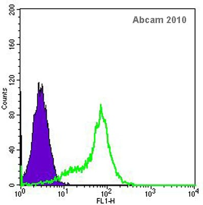 Flow Cytometry - Aryl hydrocarbon Receptor  antibody (ab84833)