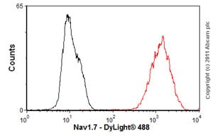 Flow Cytometry-Anti-Nav1.7 antibody [S68-6](ab85015)
