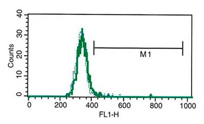 Flow Cytometry - IL27 antibody [B-G49] - BSA and Azide free (ab86309)