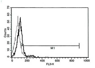 Flow Cytometry - Perforin antibody [B-D48] (PerCP) (ab86319)