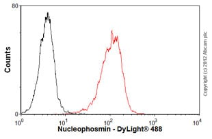 Flow Cytometry-Anti-Nucleophosmin antibody [3A9F1](ab86712)