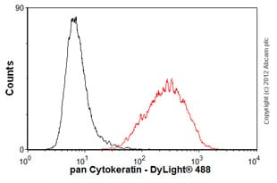 Flow Cytometry-Anti-pan Cytokeratin antibody [AE1/AE3 + 5D3](ab86734)