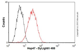 Flow Cytometry - Anti-Hsp47 antibody [134CT7.1.8] (ab86750)