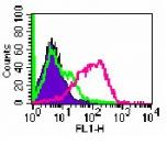 Flow Cytometry - IL2 Receptor alpha antibody [PC61] - Low endotoxin, Azide free (ab86908)