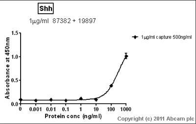 Sandwich ELISA - Sonic Hedgehog antibody [10H6] (ab87382)