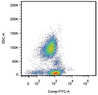 Flow Cytometry - CD162 antibody [TC2] (FITC) (ab88033)